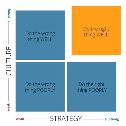 Corporate Culture Essay - 1176 Words Bartleby
