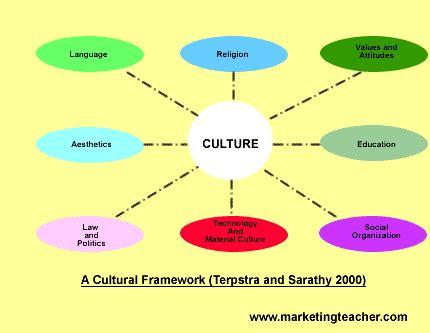 Organizational Structure and Culture Paper - Term Paper