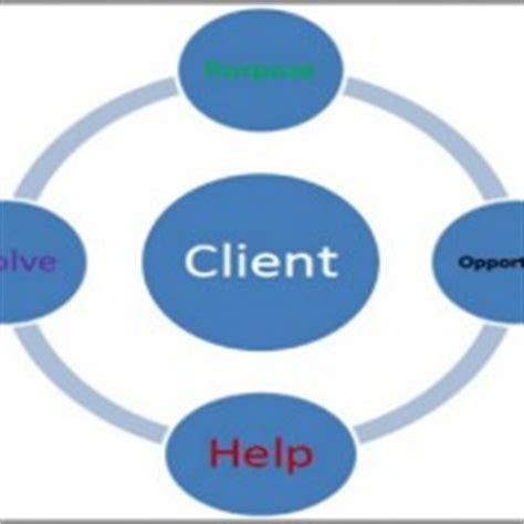 Corporate Culture Enhance Organisational Performance